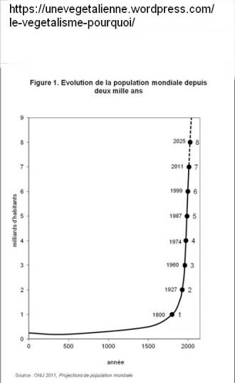 population_mondiale